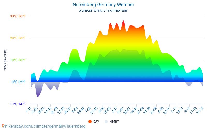 Nürnberg - Genomsnittliga månatliga temperaturer och väder 2015 - 2018 Medeltemperaturen i Nürnberg under åren. Genomsnittliga vädret i Nürnberg, Tyskland.