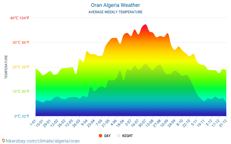 وهران - متوسط درجات الحرارة الشهرية والطقس 2015 - 2019 يبلغ متوسط درجة الحرارة في وهران على مر السنين. متوسط حالة الطقس في وهران, الجزائر.