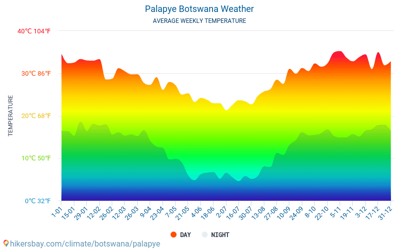 Palapye - Średnie miesięczne temperatury i pogoda 2015 - 2019 Średnie temperatury w Palapye w ubiegłych latach. Historyczna średnia pogoda w Palapye, Botswana.