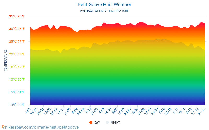 Petit-Goâve - Temperaturi medii lunare şi vreme 2015 - 2020 Temperatura medie în Petit-Goâve ani. Meteo medii în Petit-Goâve, Haiti.