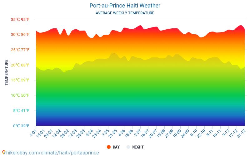 太子港 - 平均每月气温和天气 2015 - 2020 平均温度在 太子港 多年来。 太子港, 海地 中的平均天气。
