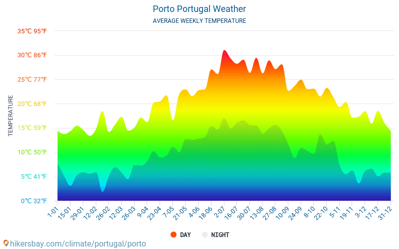 Porto - Average Monthly temperatures and weather 2015 - 2018 Average temperature in Porto over the years. Average Weather in Porto, Portugal.
