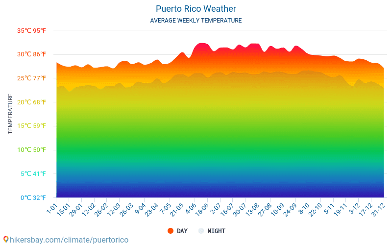 Puerto Rico - Average Monthly temperatures and weather 2015 - 2018 Average temperature in Puerto Rico over the years. Average Weather in Puerto Rico.