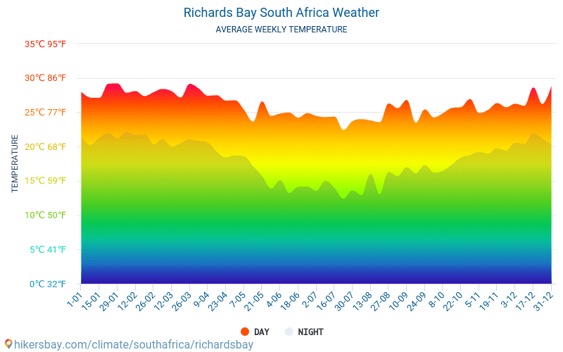 Richards Bay - Average Monthly temperatures and weather 2015 - 2018 Average temperature in Richards Bay over the years. Average Weather in Richards Bay, South Africa.