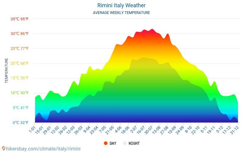 Rimini - Genomsnittliga månatliga temperaturer och väder 2015 - 2018 Medeltemperaturen i Rimini under åren. Genomsnittliga vädret i Rimini, Italien.