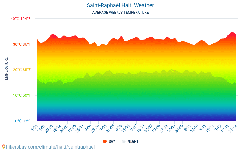 Saint-Raphaël - Average Monthly temperatures and weather 2015 - 2018 Average temperature in Saint-Raphaël over the years. Average Weather in Saint-Raphaël, Haiti.