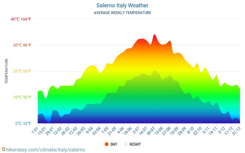 Салерно - Средните месечни температури и времето 2015 - 2018 Средната температура в Салерно през годините. Средно време в Салерно, Италия.