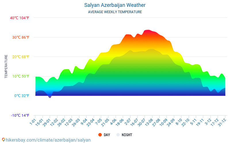 Salyan - Average Monthly temperatures and weather 2015 - 2018 Average temperature in Salyan over the years. Average Weather in Salyan, Azerbaijan.