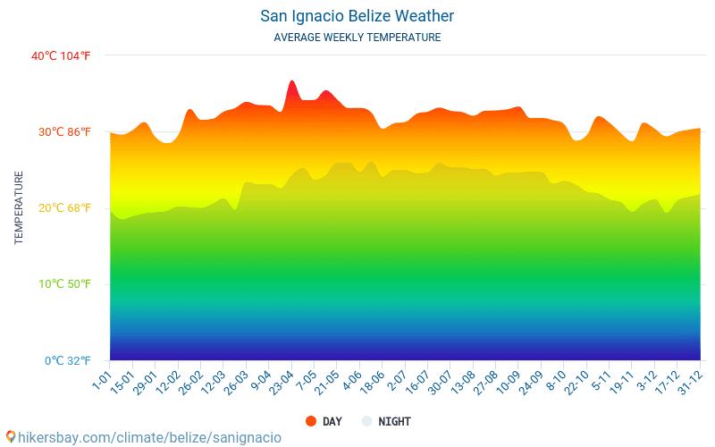 聖伊格納西奧 - 平均每月气温和天气 2015 - 2018 平均温度在 聖伊格納西奧 多年来。 聖伊格納西奧, 伯利兹 中的平均天气。