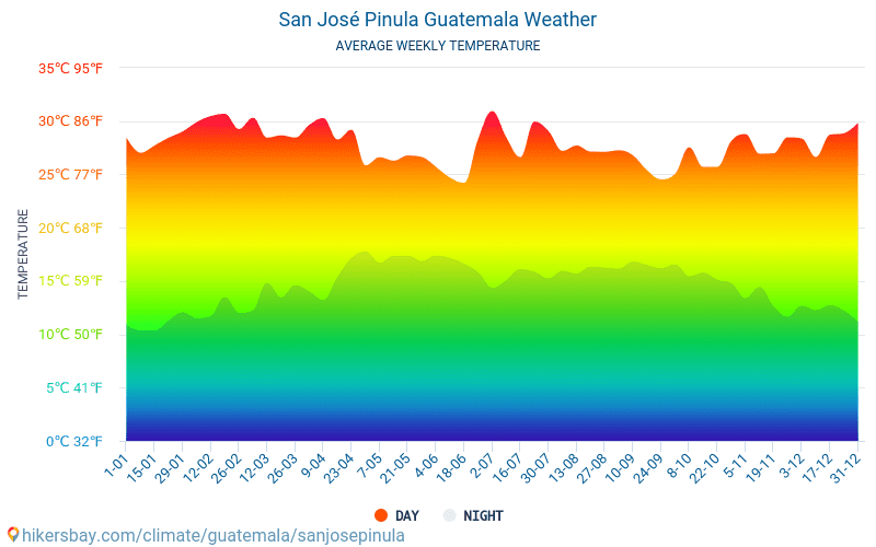 聖何塞皮努拉 - 平均每月气温和天气 2015 - 2019 平均温度在 聖何塞皮努拉 多年来。 聖何塞皮努拉, 危地马拉 中的平均天气。