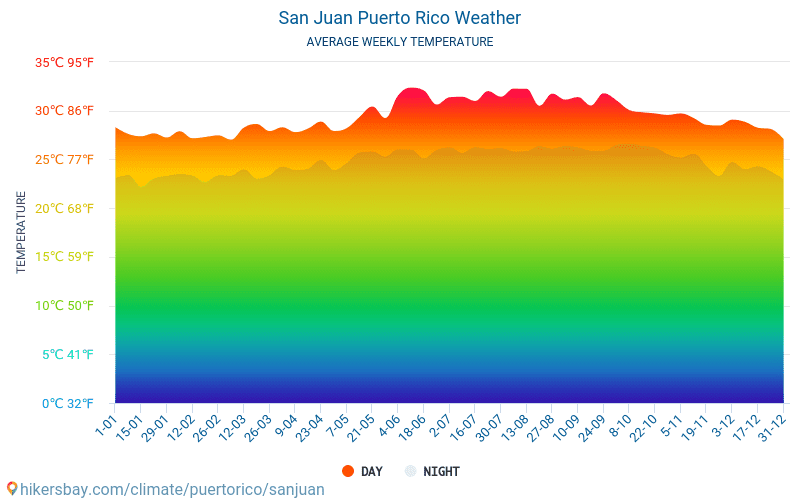 San Juan - Average Monthly temperatures and weather 2015 - 2018 Average temperature in San Juan over the years. Average Weather in San Juan, Puerto Rico.