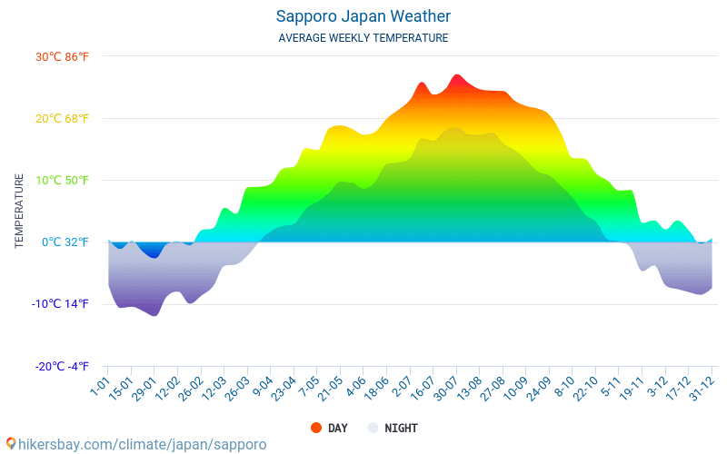 Sapporo - Average Monthly temperatures and weather 2015 - 2018 Average temperature in Sapporo over the years. Average Weather in Sapporo, Japan.
