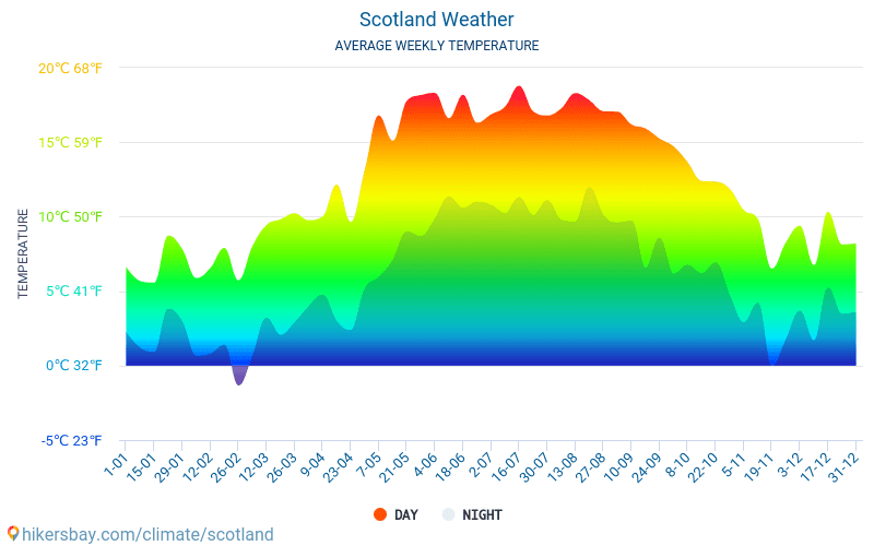 Scotland - Average Monthly temperatures and weather 2015 - 2018 Average temperature in Scotland over the years. Average Weather in Scotland.
