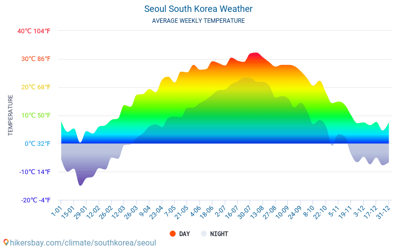 Seoul - Average Monthly temperatures and weather 2015 - 2018 Average temperature in Seoul over the years. Average Weather in Seoul, South Korea.