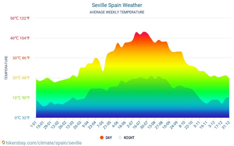 Севиля - Средните месечни температури и времето 2015 - 2019 Средната температура в Севиля през годините. Средно време в Севиля, Испания.
