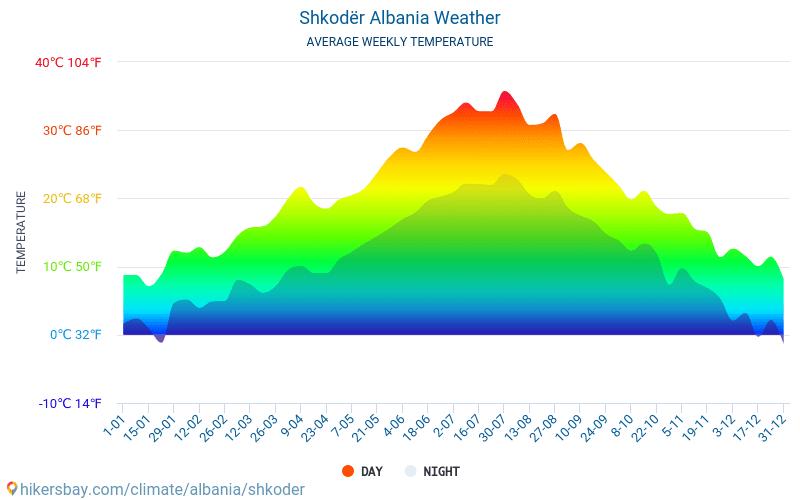 Shkodra - Genomsnittliga månatliga temperaturer och väder 2015 - 2018 Medeltemperaturen i Shkodra under åren. Genomsnittliga vädret i Shkodra, Albanien.