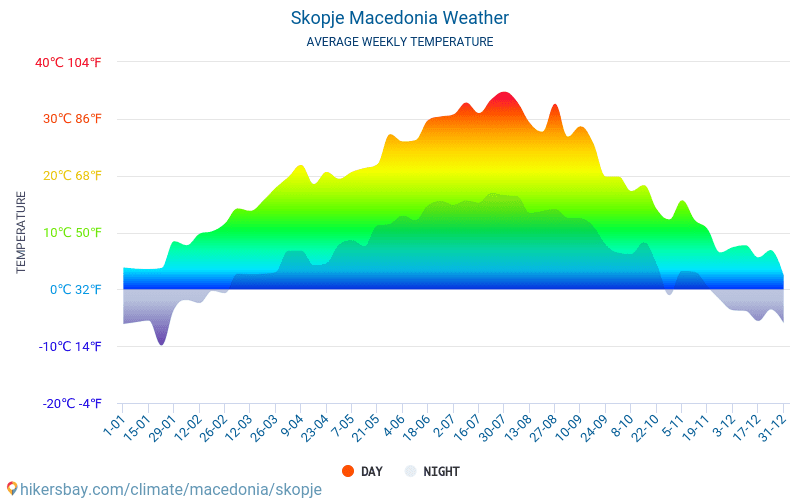 Skopje - Average Monthly temperatures and weather 2015 - 2018 Average temperature in Skopje over the years. Average Weather in Skopje, Macedonia.