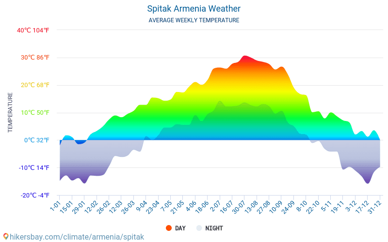 Spitak - ממוצעי טמפרטורות חודשיים ומזג אוויר 2015 - 2018 טמפ ממוצעות Spitak השנים. מזג האוויר הממוצע ב- Spitak, ארמניה.