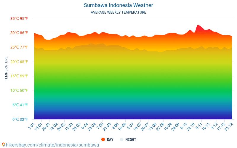 Sumbawa - Monatliche Durchschnittstemperaturen und Wetter 2015 - 2019 Durchschnittliche Temperatur im Sumbawa im Laufe der Jahre. Durchschnittliche Wetter in Sumbawa, Indonesien.