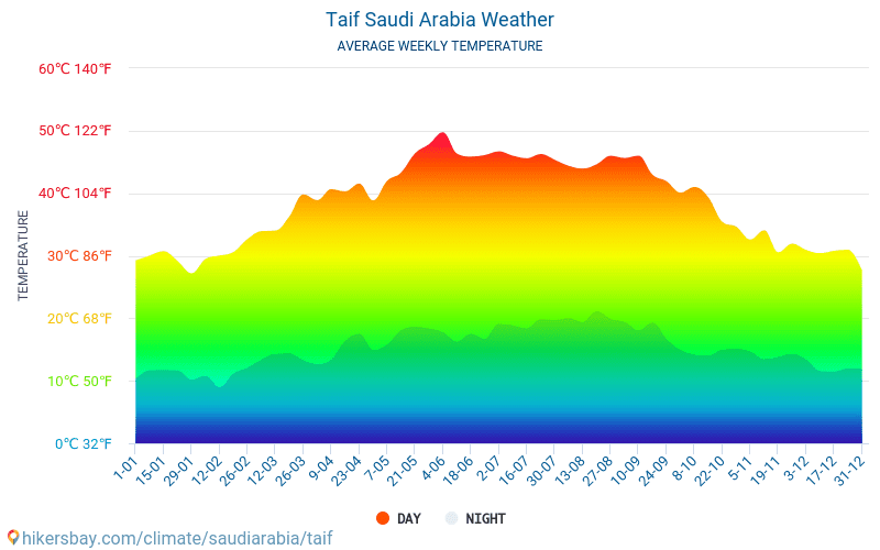 Taif - Average Monthly temperatures and weather 2015 - 2018 Average temperature in Taif over the years. Average Weather in Taif, Saudi Arabia.