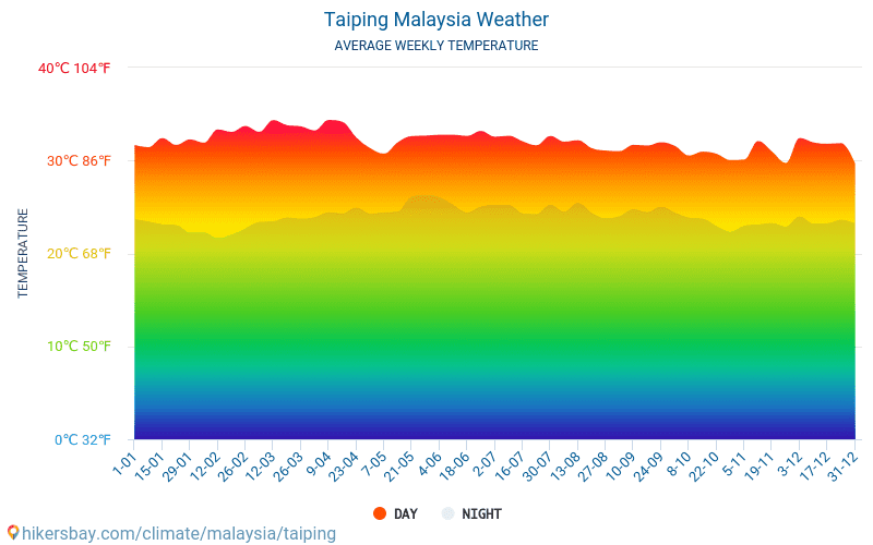 Taiping - Average Monthly temperatures and weather 2015 - 2019 Average temperature in Taiping over the years. Average Weather in Taiping, Malaysia.