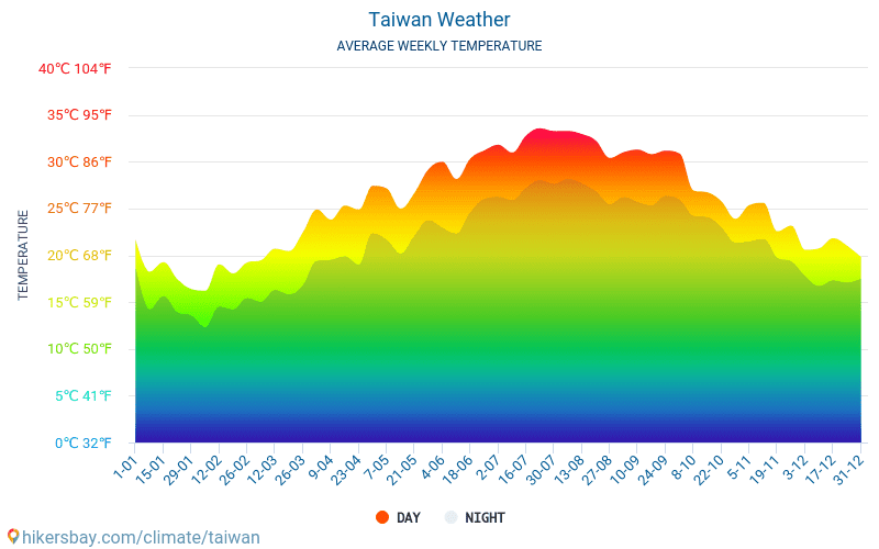 Taiwan - Average Monthly temperatures and weather 2015 - 2018 Average temperature in Taiwan over the years. Average Weather in Taiwan.