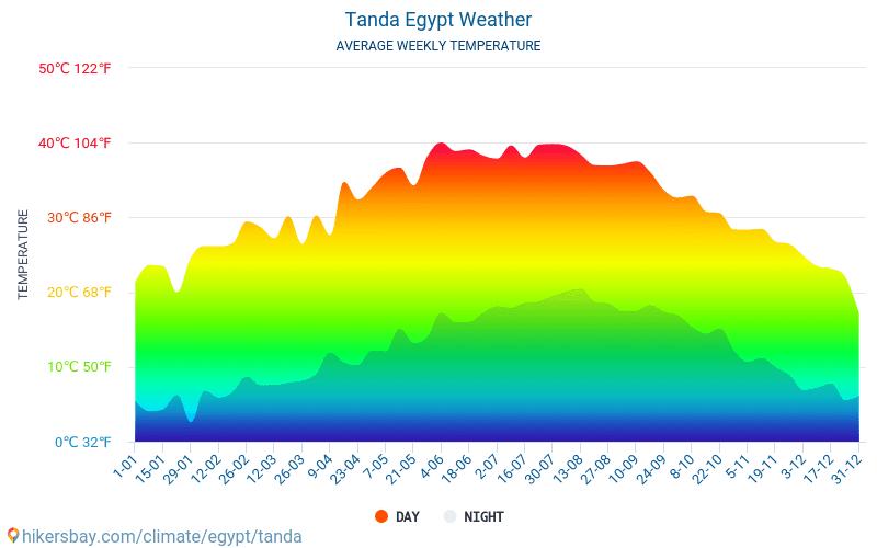Tanda - Средните месечни температури и времето 2015 - 2019 Средната температура в Tanda през годините. Средно време в Tanda, Египет.