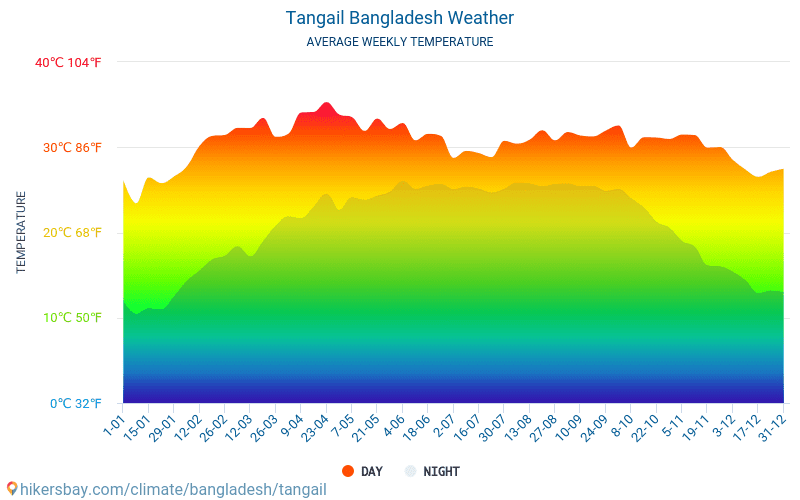 Tangail - Average Monthly temperatures and weather 2015 - 2018 Average temperature in Tangail over the years. Average Weather in Tangail, Bangladesh.