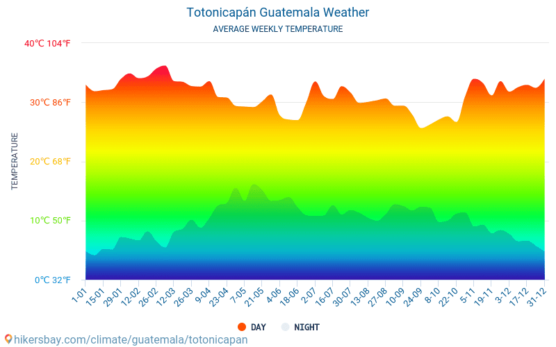 Totonicapán - Average Monthly temperatures and weather 2015 - 2018 Average temperature in Totonicapán over the years. Average Weather in Totonicapán, Guatemala.