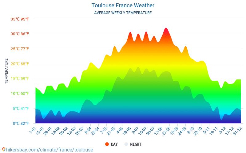 Toulouse - Gjennomsnittlig månedlig temperaturen og været 2015 - 2018 Gjennomsnittstemperaturen i Toulouse gjennom årene. Gjennomsnittlige været i Toulouse, Frankrike.