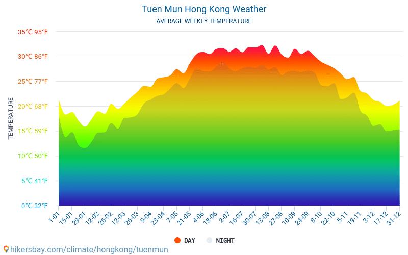 튄문 - 평균 매달 온도 날씨 2015 - 2019 수 년에 걸쳐 튄문 에서 평균 온도입니다. 튄문, 홍콩 의 평균 날씨입니다.