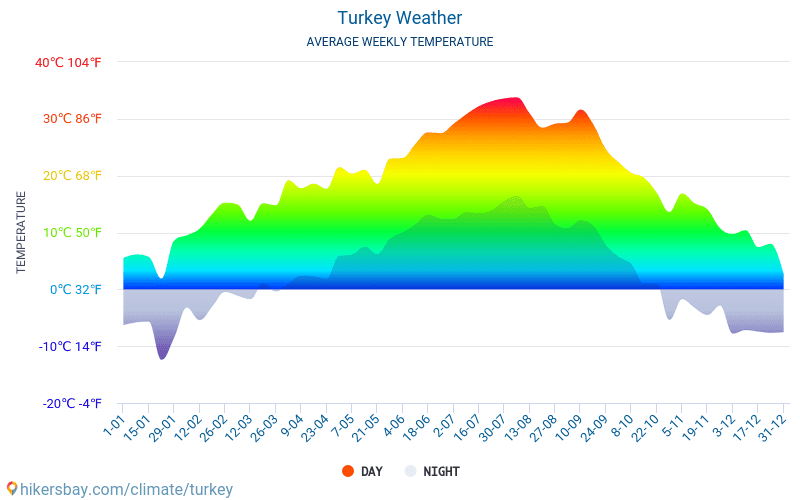 Turkey - Average Monthly temperatures and weather 2015 - 2018 Average temperature in Turkey over the years. Average Weather in Turkey.
