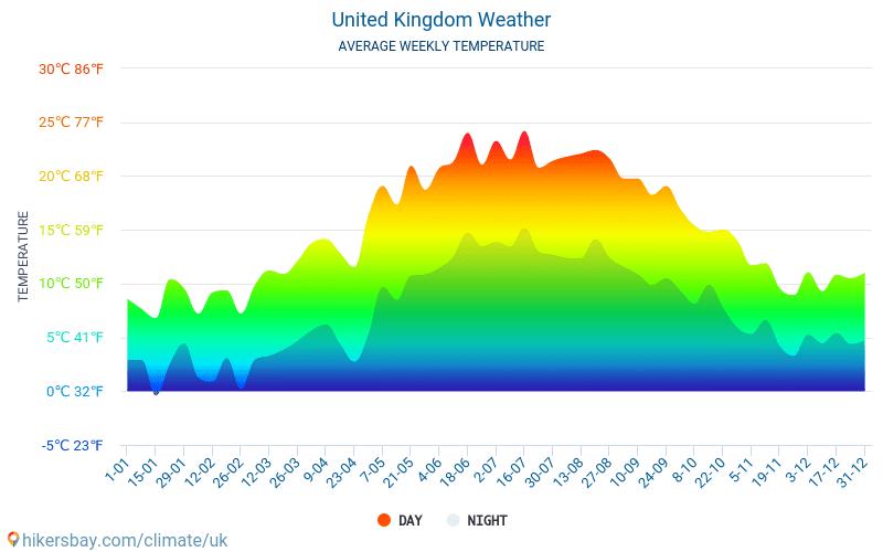 United Kingdom - Average Monthly temperatures and weather 2015 - 2018 Average temperature in United Kingdom over the years. Average Weather in United Kingdom.
