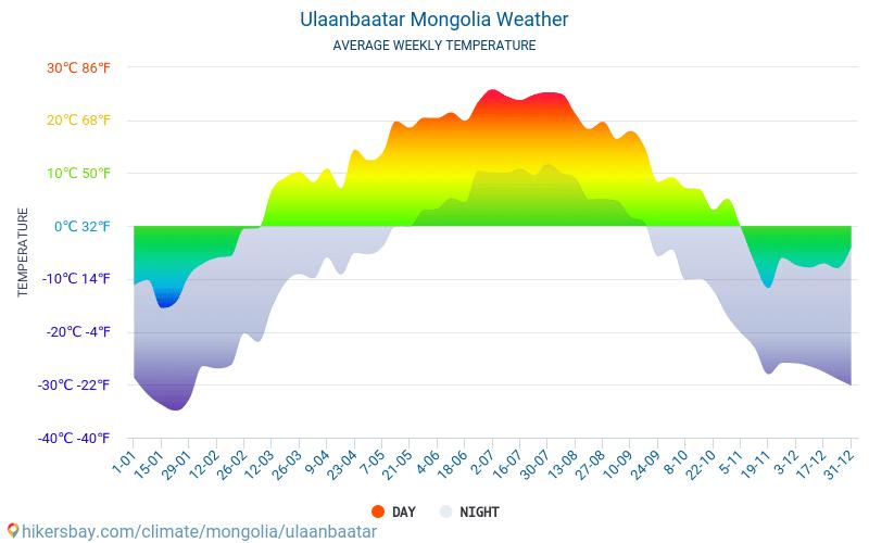 Ulan Bator - Keskimääräiset kuukausi lämpötilat ja sää 2015 - 2018 Keskilämpötila Ulan Bator vuoden aikana. Keskimääräinen Sää Ulan Bator, Mongolia.