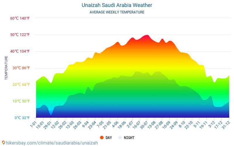 Unaizah - Clima e temperature medie mensili 2015 - 2020 Temperatura media in Unaizah nel corso degli anni. Tempo medio a Unaizah, Arabia Saudita. hikersbay.com