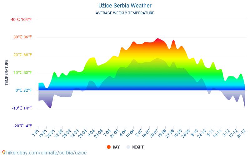 Užice - Temperaturi medii lunare şi vreme 2015 - 2018 Temperatura medie în Užice ani. Meteo medii în Užice, Serbia.