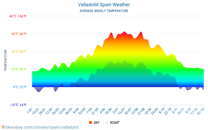بلد الوليد - متوسط درجات الحرارة الشهرية والطقس 2015 - 2019 يبلغ متوسط درجة الحرارة في بلد الوليد على مر السنين. متوسط حالة الطقس في بلد الوليد, إسبانيا.