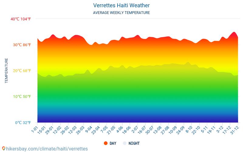 Verrettes - สภาพอากาศและอุณหภูมิเฉลี่ยรายเดือน 2015 - 2019 อุณหภูมิเฉลี่ยใน Verrettes ปี สภาพอากาศที่เฉลี่ยใน Verrettes, ประเทศเฮติ