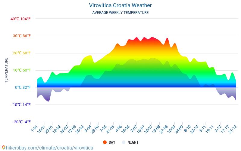 Virovitica - Keskimääräiset kuukausi lämpötilat ja sää 2015 - 2018 Keskilämpötila Virovitica vuoden aikana. Keskimääräinen Sää Virovitica, Kroatia.