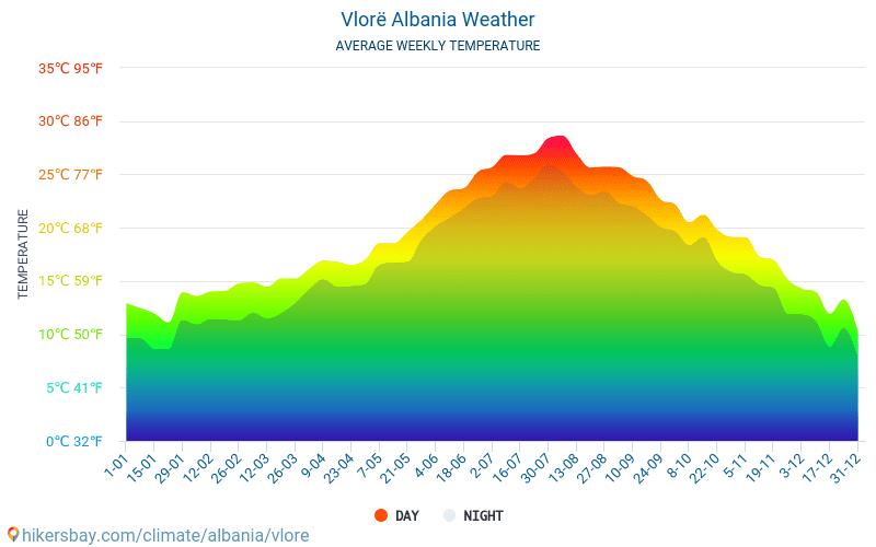Wlora - Średnie miesięczne temperatury i pogoda 2015 - 2019 Średnie temperatury w Wlora w ubiegłych latach. Historyczna średnia pogoda w Wlora, Albania.