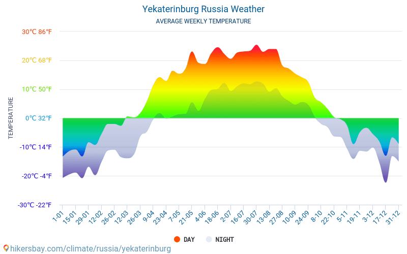 Jekatěrinburg - Průměrné měsíční teploty a počasí 2015 - 2019 Průměrná teplota v Jekatěrinburg v letech. Průměrné počasí v Jekatěrinburg, Rusko.