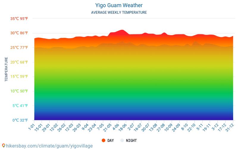 Yigo - Gennemsnitlige månedlige temperatur og vejr 2015 - 2019 Gennemsnitstemperatur i Yigo gennem årene. Gennemsnitlige vejr i Yigo, Guam.