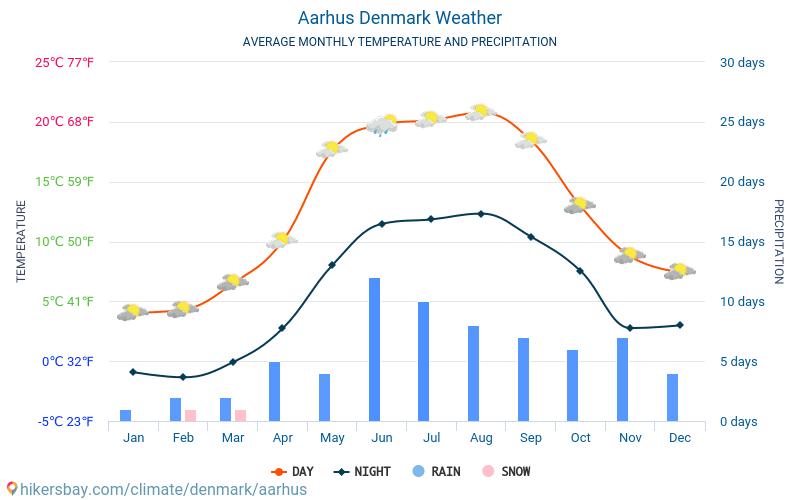 Aarhus - Average Monthly temperatures and weather 2015 - 2019 Average temperature in Aarhus over the years. Average Weather in Aarhus, Denmark.