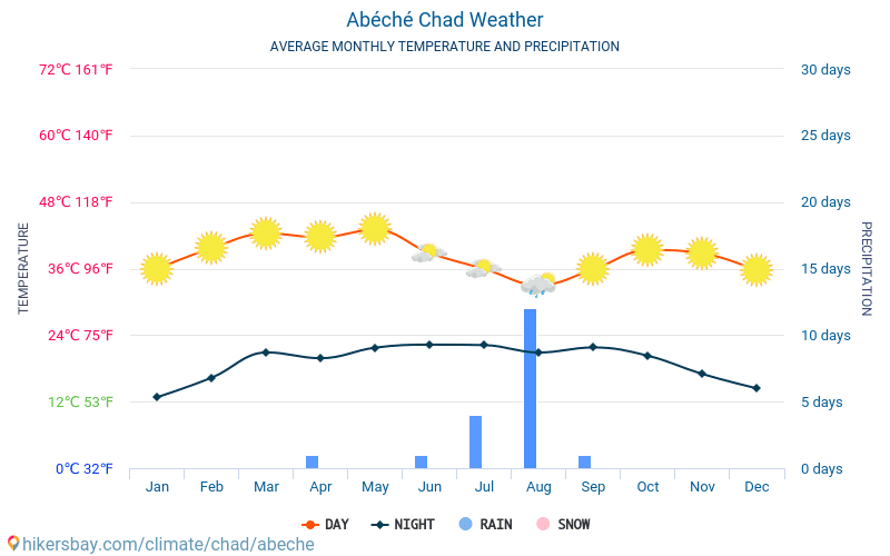 Abéché - Average Monthly temperatures and weather 2015 - 2018 Average temperature in Abéché over the years. Average Weather in Abéché, Chad.