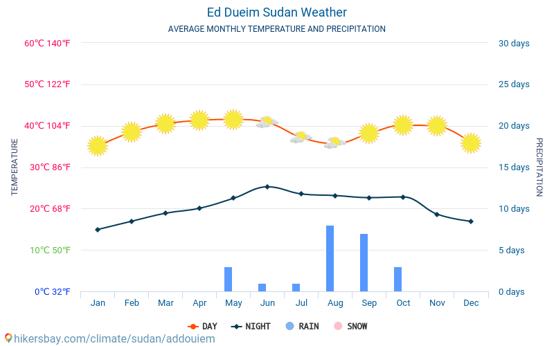 Ed Dueim - Average Monthly temperatures and weather 2015 - 2018 Average temperature in Ed Dueim over the years. Average Weather in Ed Dueim, Sudan.