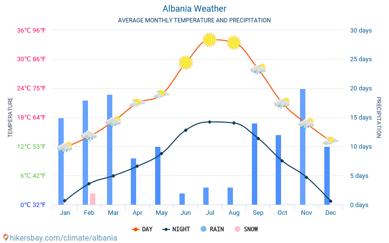Albania - Average Monthly temperatures and weather 2015 - 2018 Average temperature in Albania over the years. Average Weather in Albania.