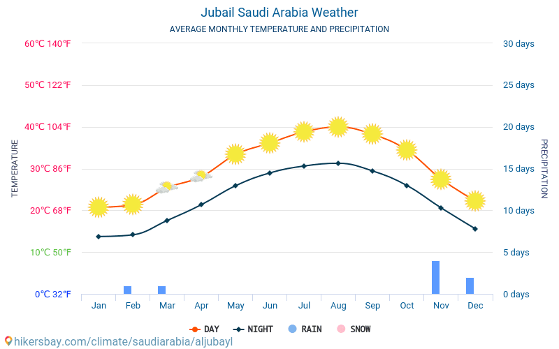 Jubail - Average Monthly temperatures and weather 2015 - 2018 Average temperature in Jubail over the years. Average Weather in Jubail, Saudi Arabia.