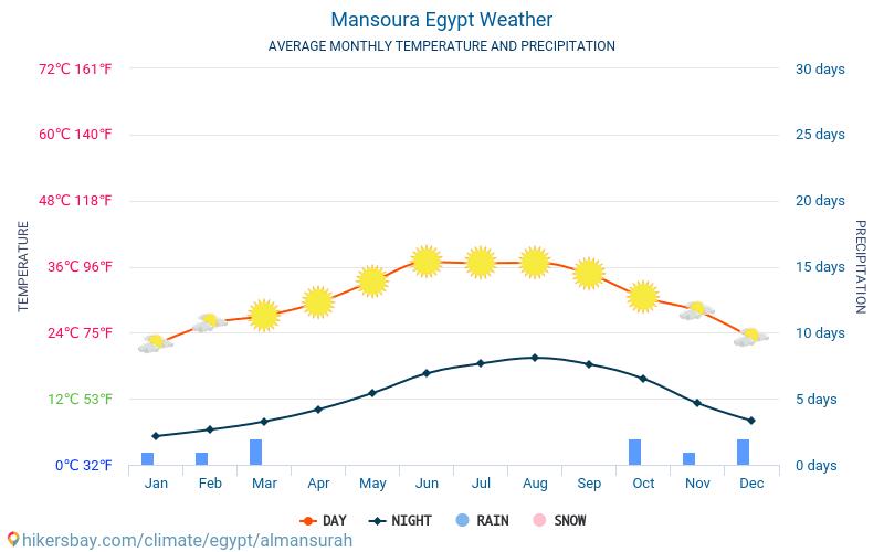 El-Mansoera - Gemiddelde maandelijkse temperaturen en weer 2015 - 2019 Gemiddelde temperatuur in de El-Mansoera door de jaren heen. Het gemiddelde weer in El-Mansoera, Egypte.