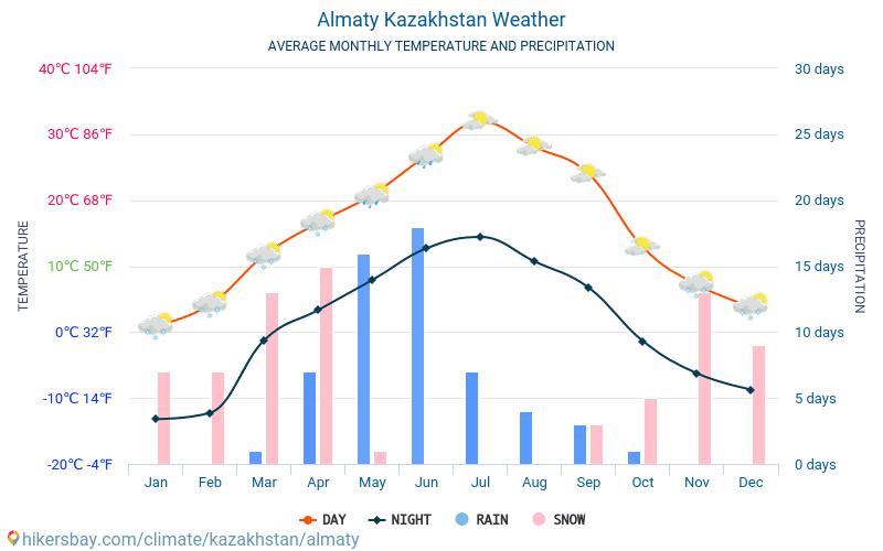 Almaty - Clima e temperature medie mensili 2015 - 2018 Temperatura media in Almaty nel corso degli anni. Tempo medio a Almaty, Kazakistan.