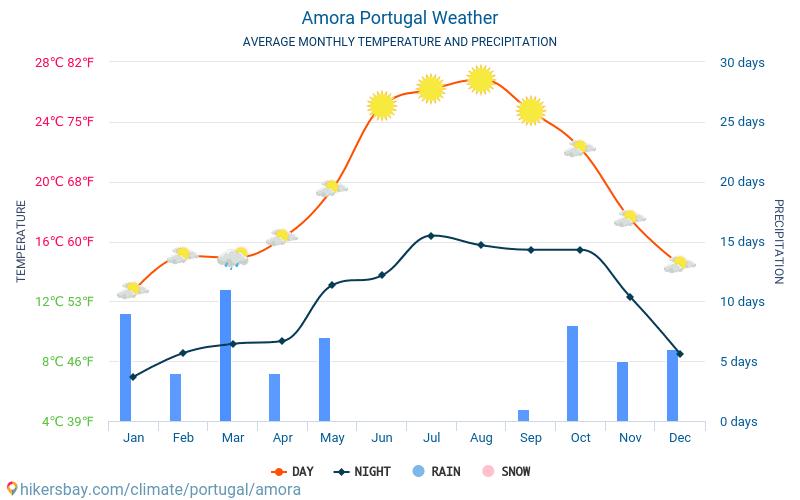 Amora - Mēneša vidējā temperatūra un laika 2015 - 2018 Vidējā temperatūra ir Amora pa gadiem. Vidējais laika Amora, Portugāle.